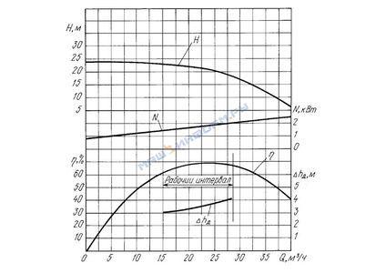 КМ 50-32-125а/2-5