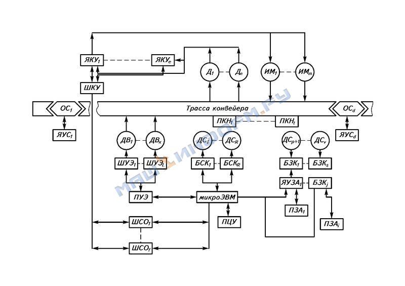 Система управления конвейером элеваторы омского района